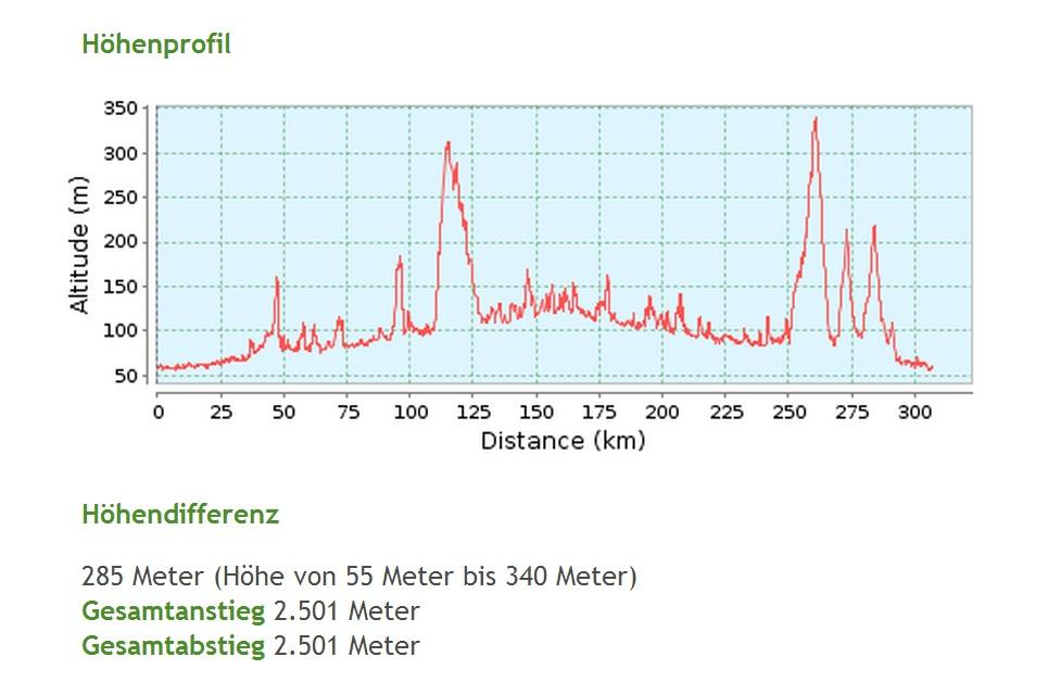 Höhenprofil 300 km Route